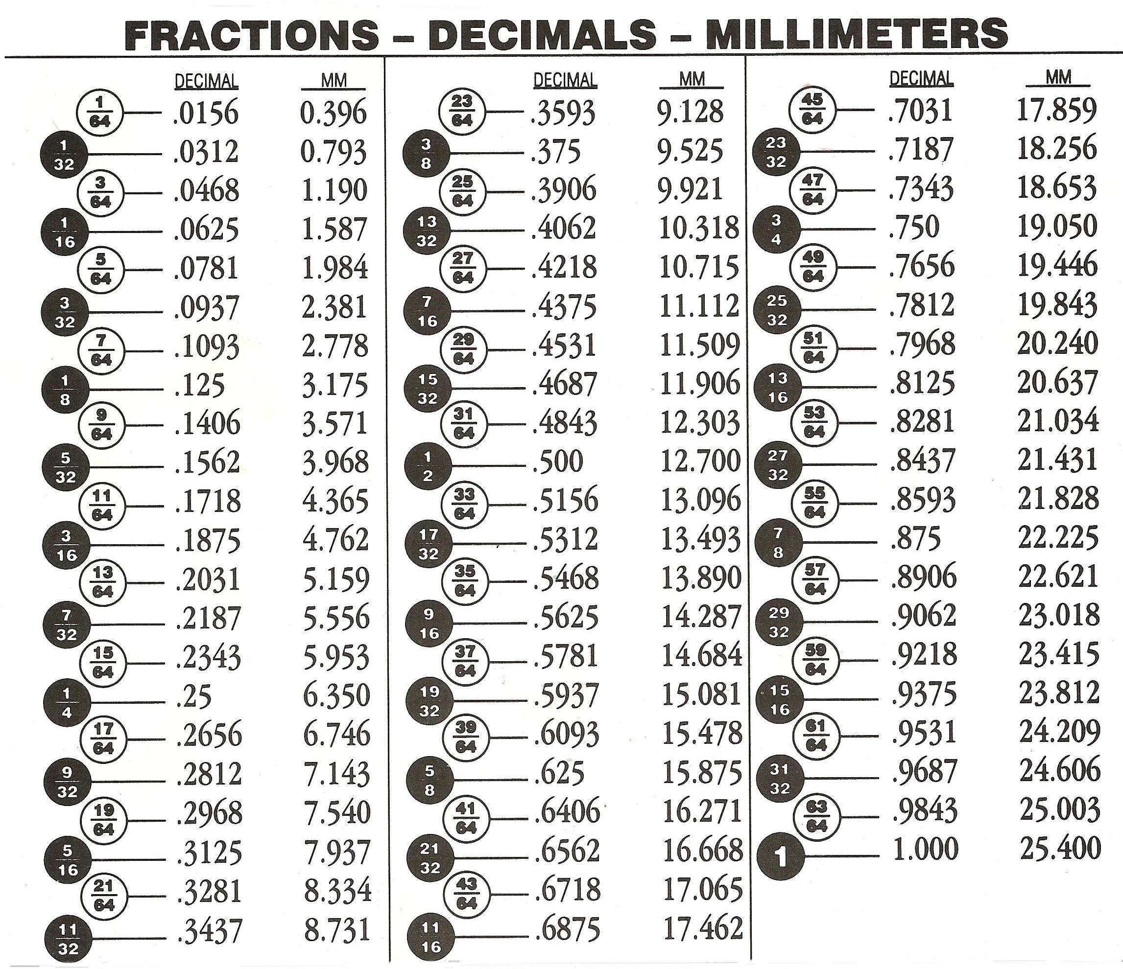 Decimal+Percent+Equivalents+Chart lands http www ehow com how 2133068